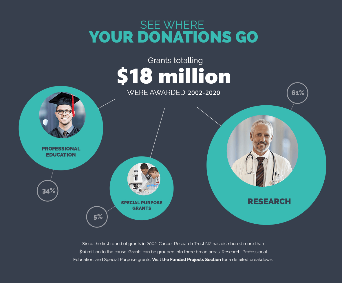 See where your donations go